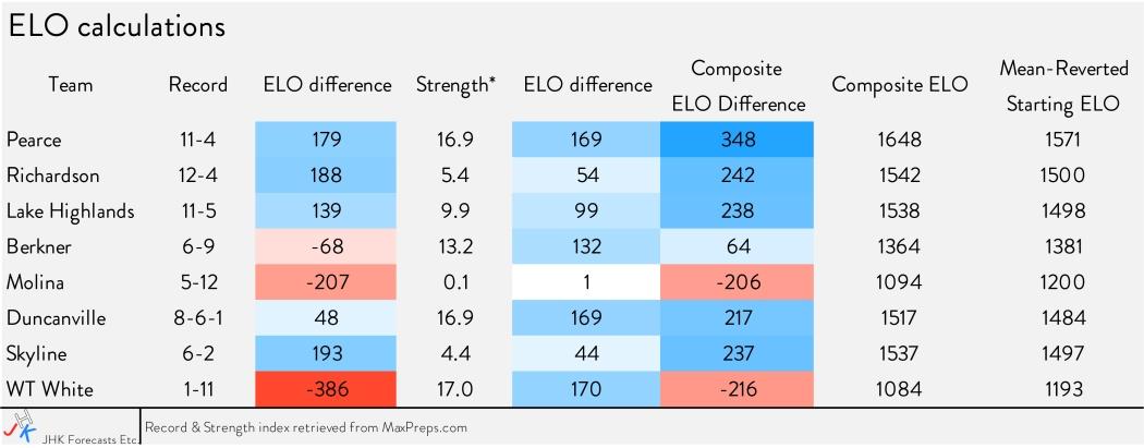 elo calculation chart