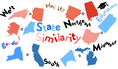 state similarity